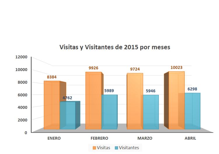 Estadísticas. © El Documentalista Audiovisual