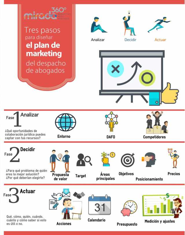 Plan de Marketing - Mirada 360º