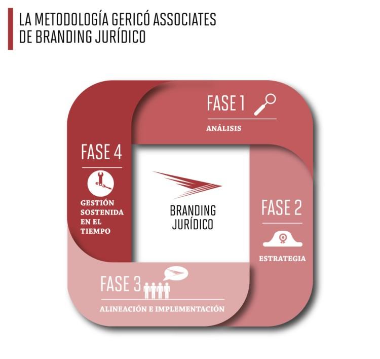 Branding-Juridico-Gerico-Associates